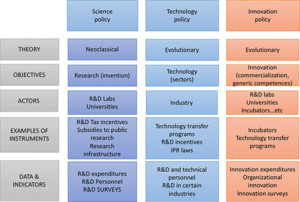 Science, Technology, and Innovation Policy: Old Patterns and New Challenges