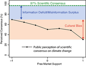 Countering Climate Science Denial and Communicating Scientific Consensus