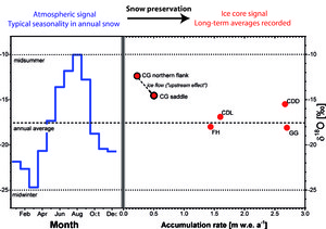 Alpine Ice Cores as Climate and Environmental Archives