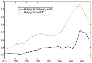 Crises in the Housing Market: Causes, Consequences, and Policy Lessons