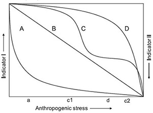 Ecological Effects of Environmental Stressors