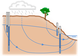 Subsurface Flow of Water in Soils and Geological Formations