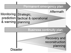 Disaster and Emergency Planning for Preparedness, Response, and Recovery