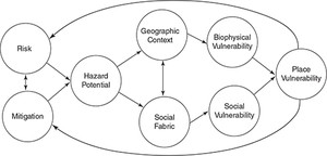 Vulnerability as Concept, Model, Metric, and Tool