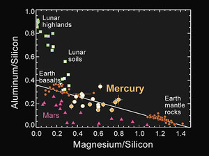The Surface Composition of Terrestrial Planets