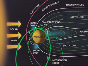 Solar Wind and Terrestrial Planets