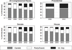 The Content and Effect of Political Advertising in U.S. Campaigns