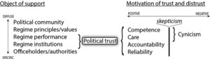 "Political Trust and the ""Crisis of Democracy"""