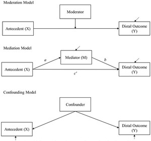 Mediator variables oxford research encyclopedia of psychology.