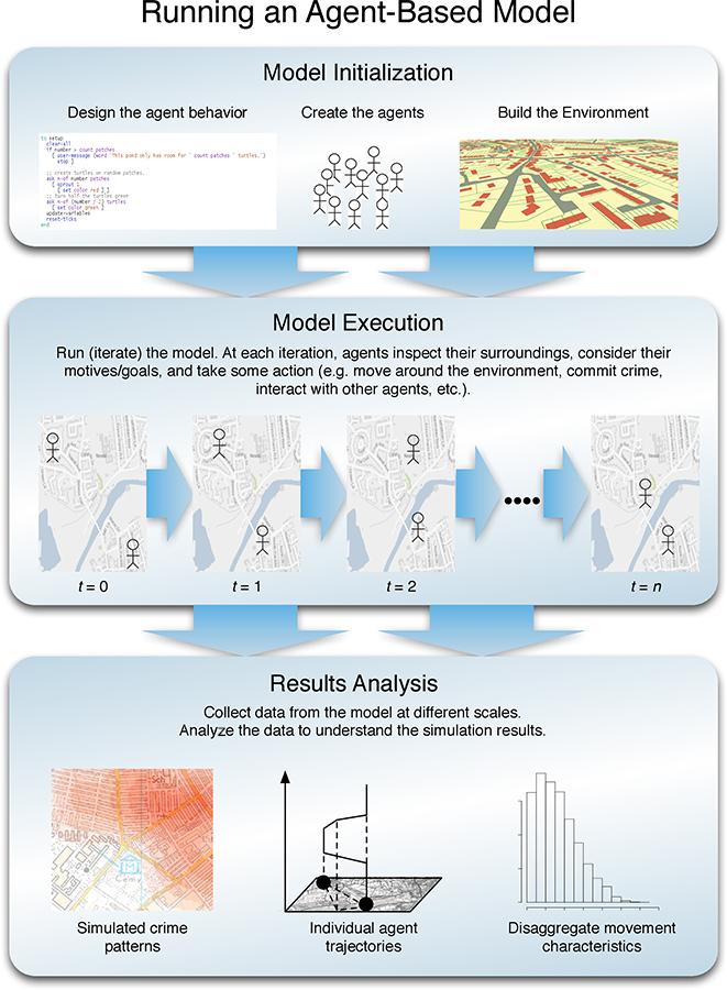 Place-Based Simulation Modeling: Agent-Based Modeling and Virtual