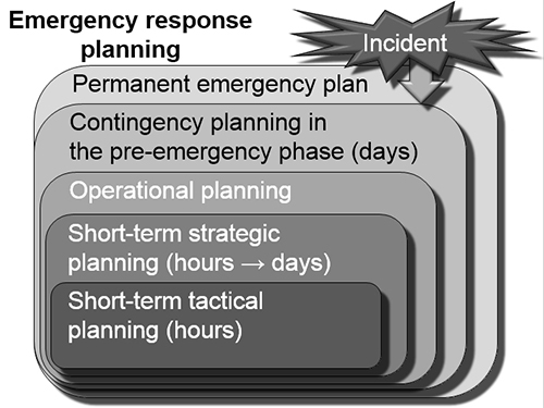 Disaster and Emergency Planning for Preparedness, Response