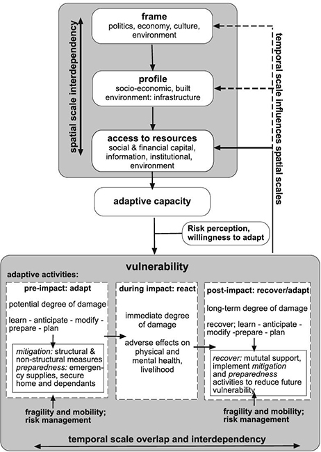 Vulnerability as Concept, Model, Metric, and Tool - Oxford