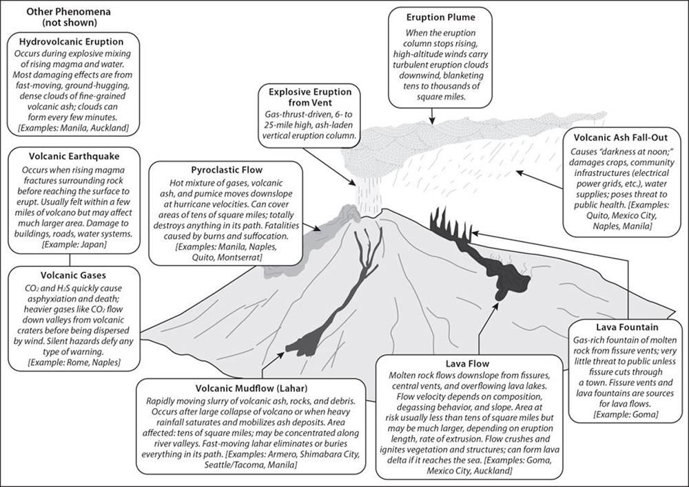 understanding volcanoes and volcanic hazards oxford research encyclopedia of natural hazard science